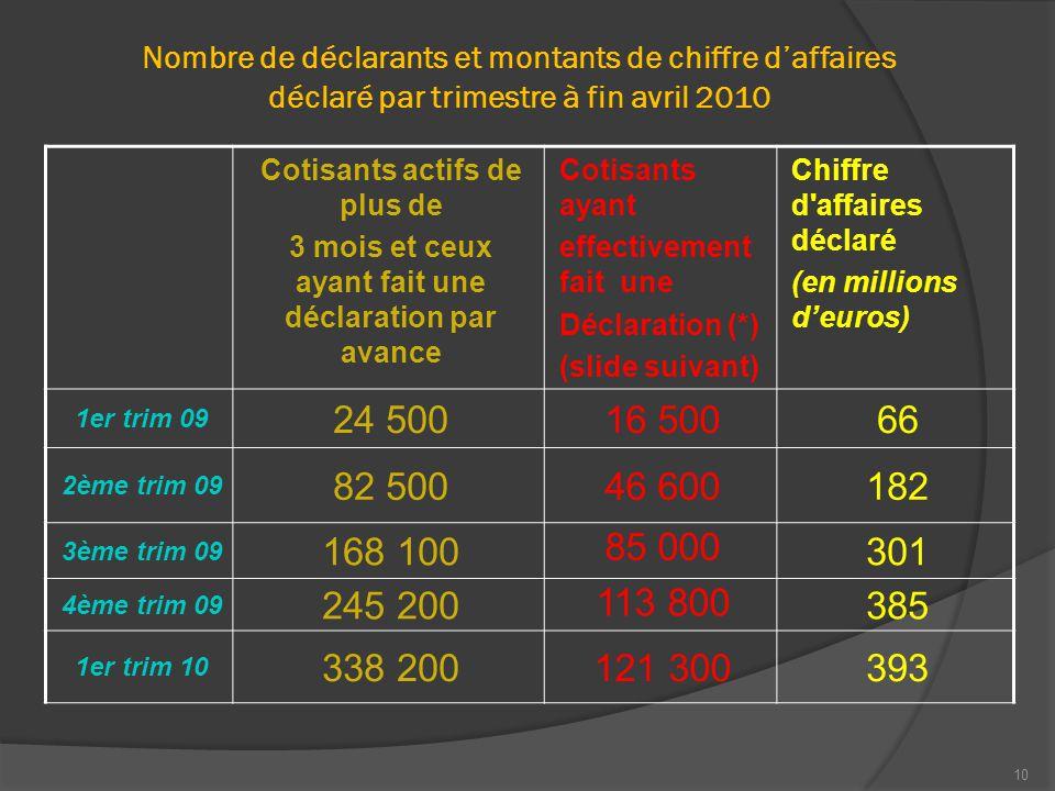 10 Nombre de déclarants et montants de chiffre d'affaires déclaré par trimestre à fin avril 2010 Cotisants actifs de plus de 3 mois et ceux ayant fait