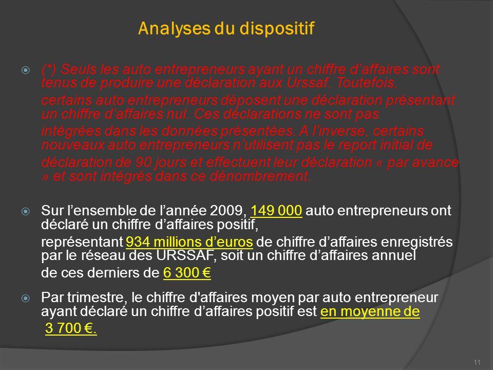 11 Analyses du dispositif  (*) Seuls les auto entrepreneurs ayant un chiffre d'affaires sont tenus de produire une déclaration aux Urssaf.