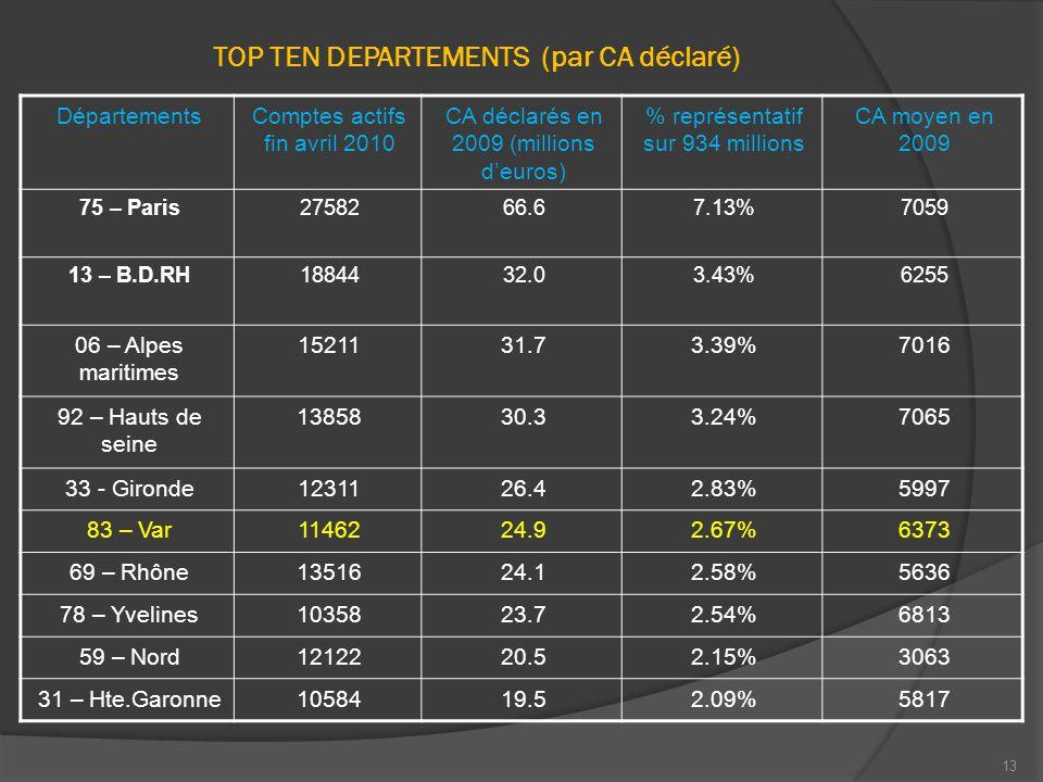 13 TOP TEN DEPARTEMENTS (par CA déclaré) DépartementsComptes actifs fin avril 2010 CA déclarés en 2009 (millions d'euros) % représentatif sur 934 millions CA moyen en 2009 75 – Paris2758266.67.13%7059 13 – B.D.RH1884432.03.43%6255 06 – Alpes maritimes 1521131.73.39%7016 92 – Hauts de seine 1385830.33.24%7065 33 - Gironde1231126.42.83%5997 83 – Var1146224.92.67%6373 69 – Rhône1351624.12.58%5636 78 – Yvelines1035823.72.54%6813 59 – Nord1212220.52.15%3063 31 – Hte.Garonne1058419.52.09%5817