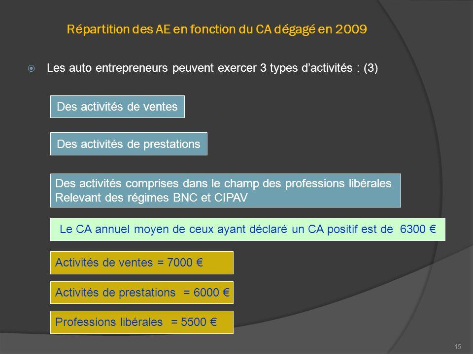15 Répartition des AE en fonction du CA dégagé en 2009  Les auto entrepreneurs peuvent exercer 3 types d'activités : (3) Des activités de ventes Des