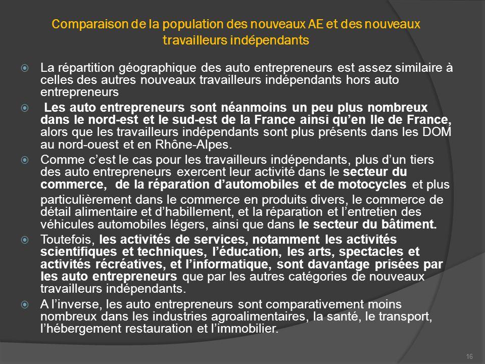 16 Comparaison de la population des nouveaux AE et des nouveaux travailleurs indépendants  La répartition géographique des auto entrepreneurs est assez similaire à celles des autres nouveaux travailleurs indépendants hors auto entrepreneurs  Les auto entrepreneurs sont néanmoins un peu plus nombreux dans le nord-est et le sud-est de la France ainsi qu'en Ile de France, alors que les travailleurs indépendants sont plus présents dans les DOM au nord-ouest et en Rhône-Alpes.
