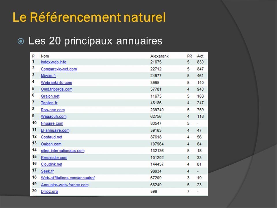 Le Référencement naturel  Les 20 principaux annuaires