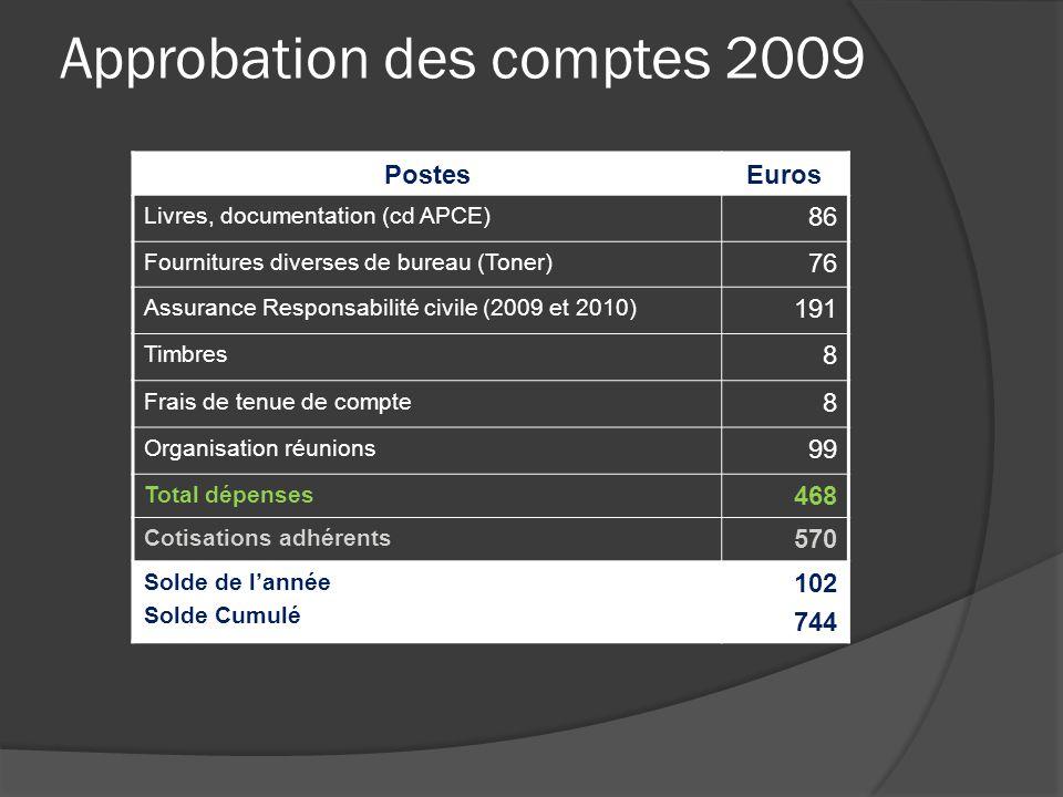 Approbation des comptes 2009 PostesEuros Livres, documentation (cd APCE) 86 Fournitures diverses de bureau (Toner) 76 Assurance Responsabilité civile