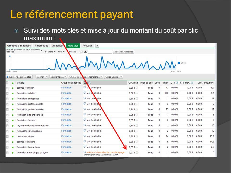 Le référencement payant  Suivi des mots clés et mise à jour du montant du coût par clic maximum :
