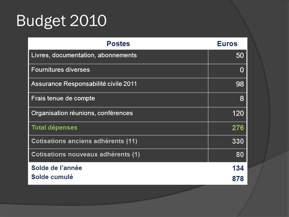 Budget 2010 PostesEuros Livres, documentation, abonnements 50 Fournitures diverses 0 Assurance Responsabilité civile 2011 98 Frais tenue de compte 8 O