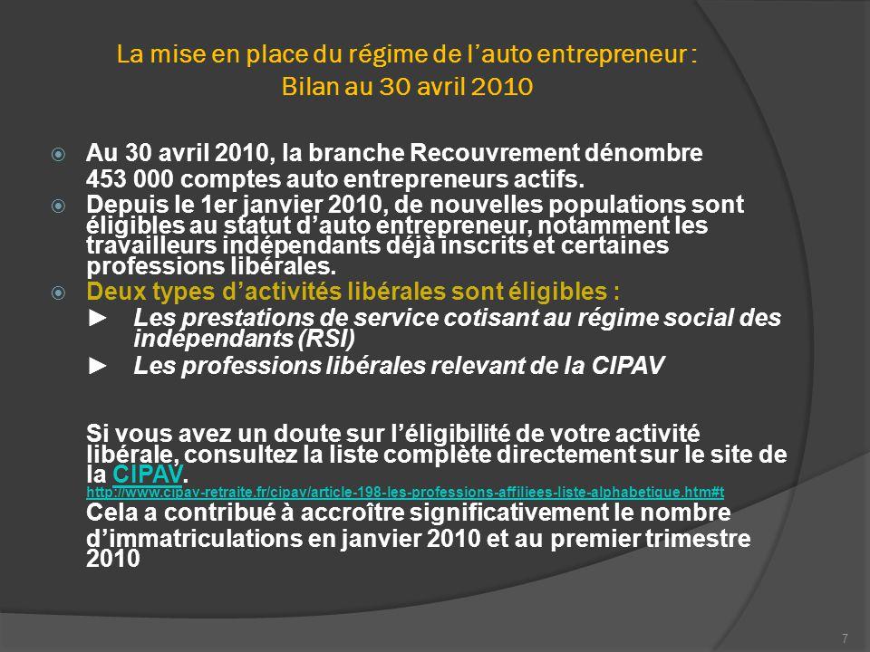7 La mise en place du régime de l'auto entrepreneur : Bilan au 30 avril 2010  Au 30 avril 2010, la branche Recouvrement dénombre 453 000 comptes auto entrepreneurs actifs.