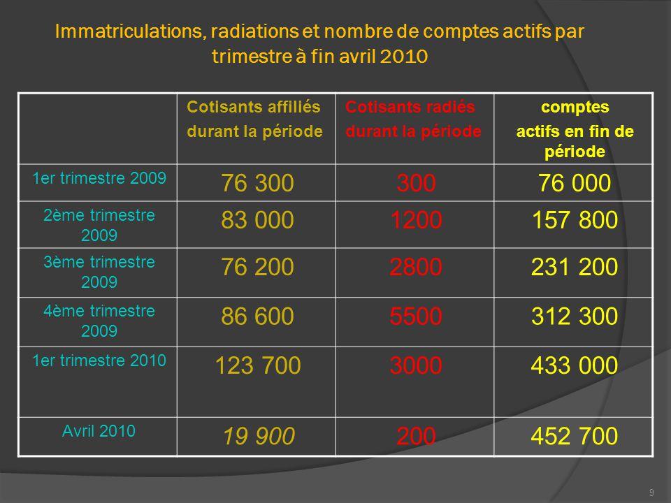 9 Immatriculations, radiations et nombre de comptes actifs par trimestre à fin avril 2010 Cotisants affiliés durant la période Cotisants radiés durant