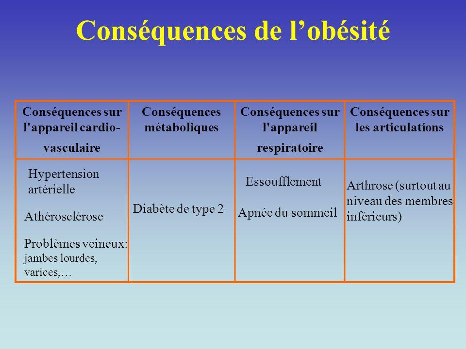 Conséquences de l'obésité Conséquences sur l'appareil cardio- vasculaire Conséquences métaboliques Conséquences sur l'appareil respiratoire Conséquenc