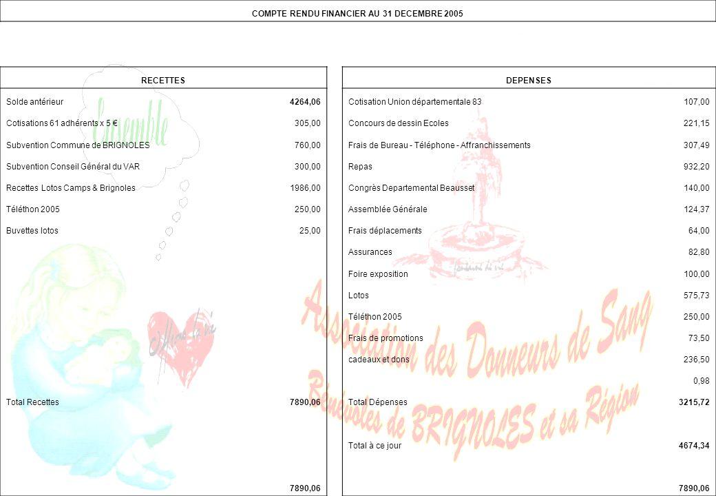 COMPTE RENDU FINANCIER AU 31 DECEMBRE 2005 RECETTESDEPENSES Solde antérieur4264,06Cotisation Union départementale 83107,00 Cotisations 61 adhérents x 5 €305,00Concours de dessin Ecoles221,15 Subvention Commune de BRIGNOLES760,00Frais de Bureau - Téléphone - Affranchissements307,49 Subvention Conseil Général du VAR300,00Repas932,20 Recettes Lotos Camps & Brignoles1986,00Congrès Departemental Beausset140,00 Téléthon 2005250,00Assemblée Générale124,37 Buvettes lotos25,00Frais déplacements64,00 Assurances82,80 Foire exposition100,00 Lotos575,73 Téléthon 2005250,00 Frais de promotions73,50 cadeaux et dons236,50 0,98 Total Recettes7890,06Total Dépenses3215,72 Total à ce jour4674,34 7890,06