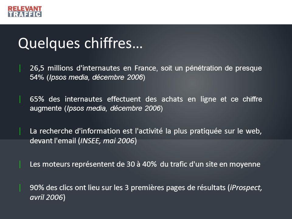 | 26,5 millions d internautes en France, soit un pénétration de presque 54% (Ipsos media, décembre 2006) | 65% des internautes effectuent des achats en ligne et ce chiffre augmente (Ipsos media, décembre 2006) | La recherche d information est l activité la plus pratiquée sur le web, devant l email (INSEE, mai 2006) | Les moteurs représentent de 30 à 40% du trafic d un site en moyenne | 90% des clics ont lieu sur les 3 premières pages de résultats (iProspect, avril 2006) Quelques chiffres…