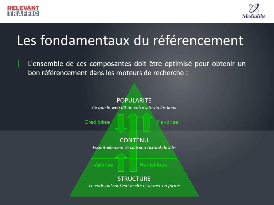 | L ensemble de ces composantes doit être optimisé pour obtenir un bon référencement dans les moteurs de recherche : Les fondamentaux du référencement Valorise FavoriseCrédibilise Redistribue CONTENU Essentiellement le contenu textuel du site