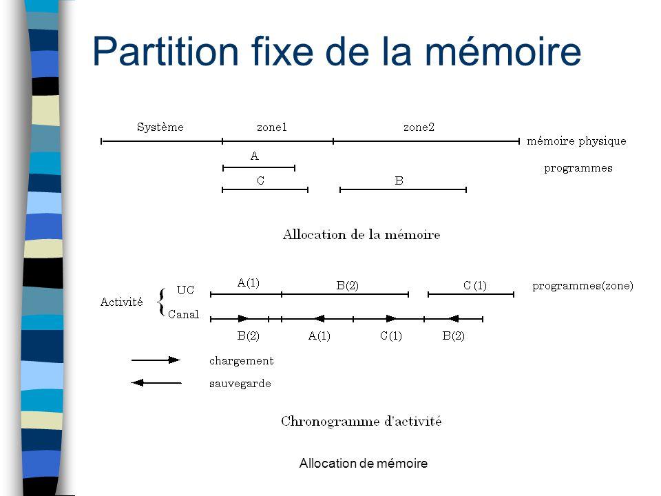 Allocation de mémoire Partition fixe de la mémoire