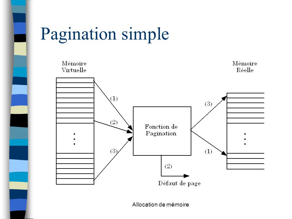 Allocation de mémoire Pagination simple