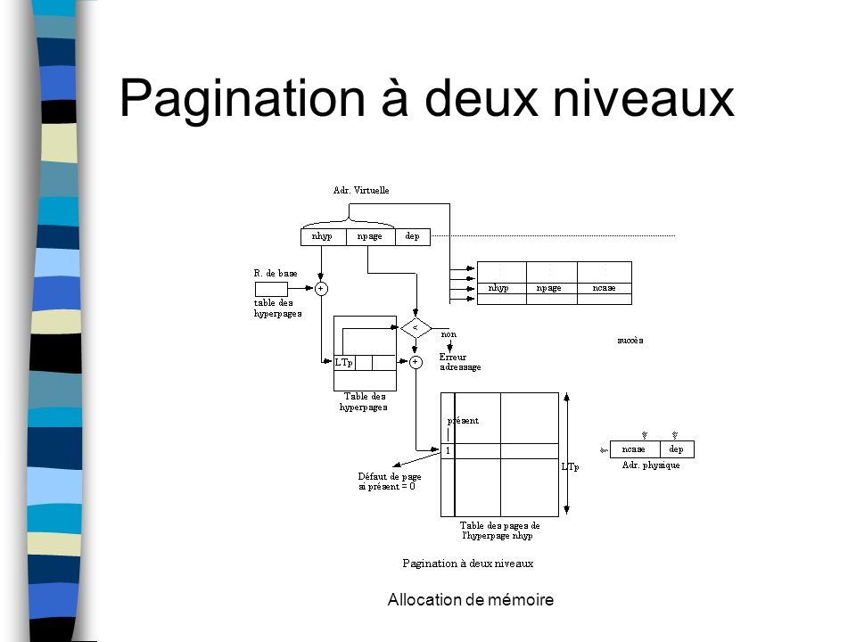 Allocation de mémoire Pagination à deux niveaux