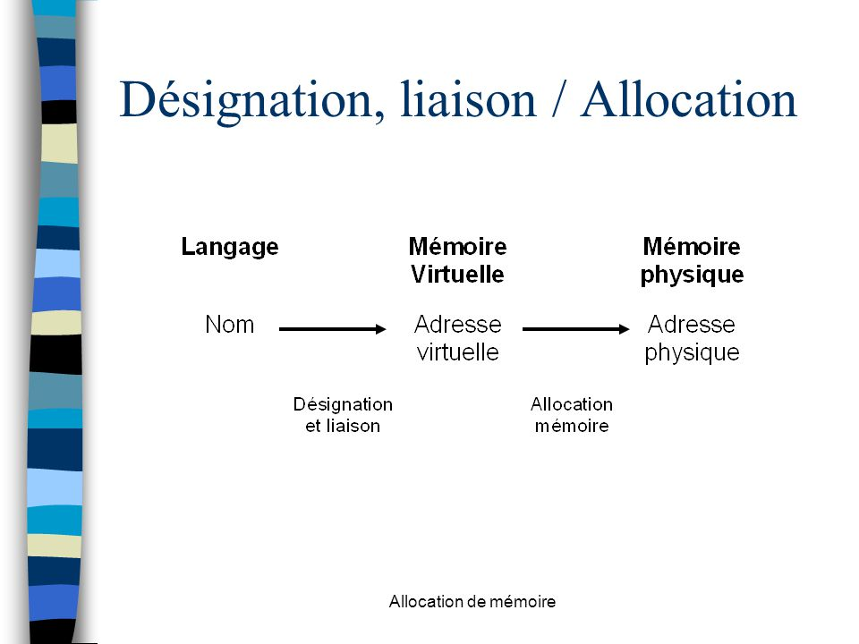 Allocation de mémoire Désignation, liaison / Allocation