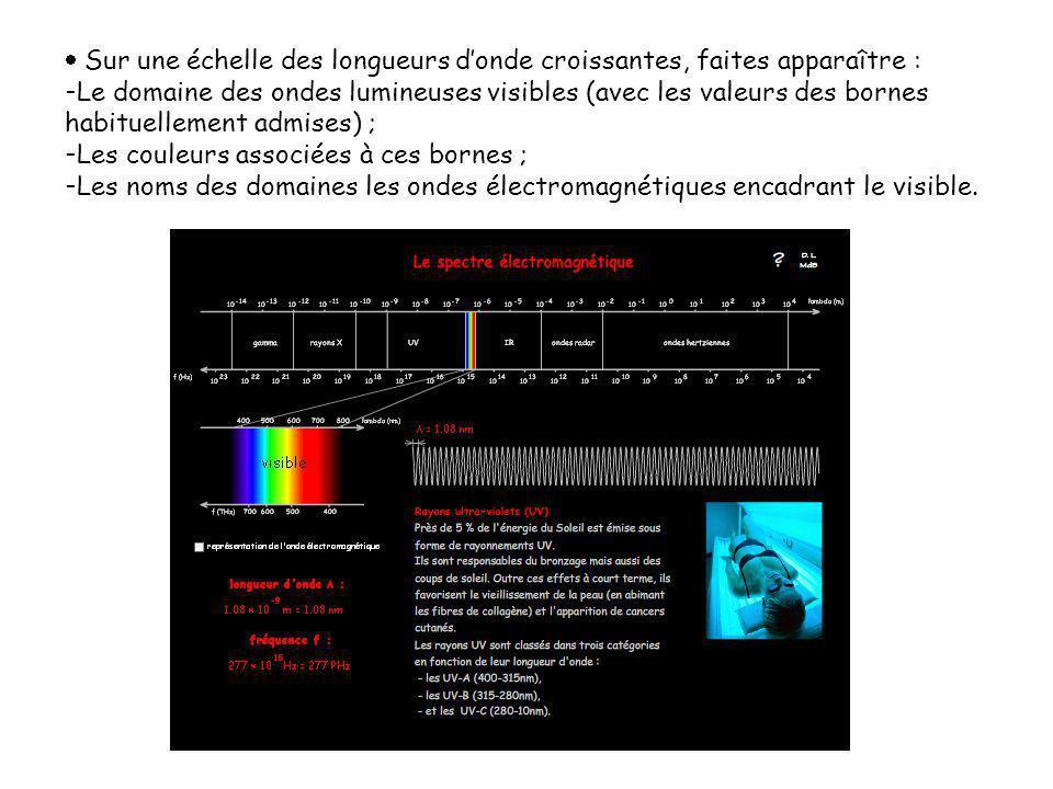  Sur une échelle des longueurs d'onde croissantes, faites apparaître : - Le domaine des ondes lumineuses visibles (avec les valeurs des bornes habitu