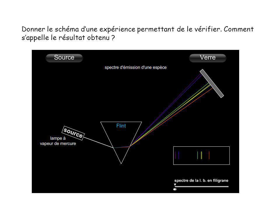 Donner le schéma d'une expérience permettant de le vérifier. Comment s'appelle le résultat obtenu ?