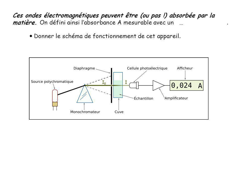 Ces ondes électromagnétiques peuvent être (ou pas !) absorbée par la matière. On défini ainsi l'absorbance A mesurable avec un ….  Donner le schéma d