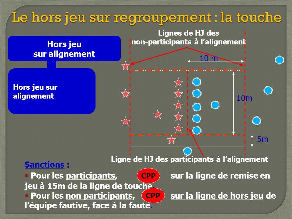 Le hors jeu sur regroupement : la touche Hors jeu sur alignement Lignes de HJ des non-participants à l'alignement Sanctions :  Pour les participants,