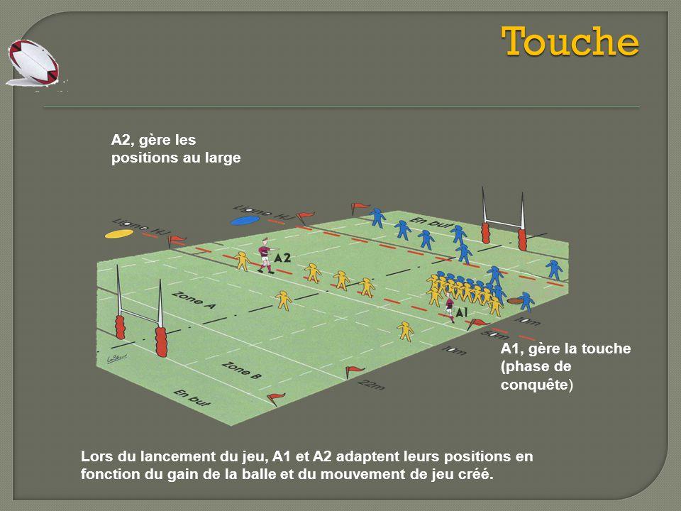 Le Hors-Jeu dans le jeu courant Dans le jeu courant, un joueur est hors-jeu s'il se trouve devant un coéquipier qui porte le ballon ou devant un coéquipier qui a joué le ballon en dernier.