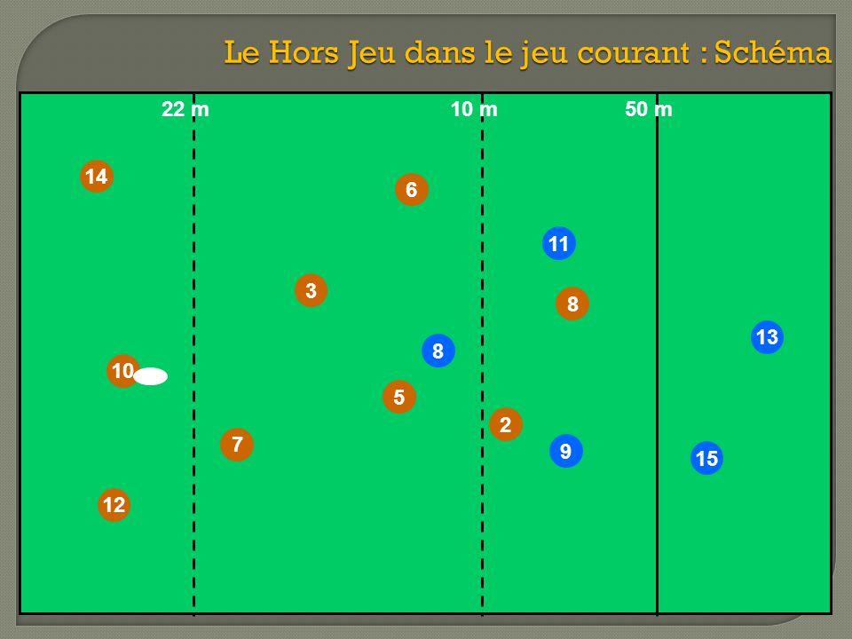 Le Hors Jeu dans le jeu courant : Schéma 10 11 13 9 14 12 7 3 8 2 6 8 15 50 m10 m22 m 5
