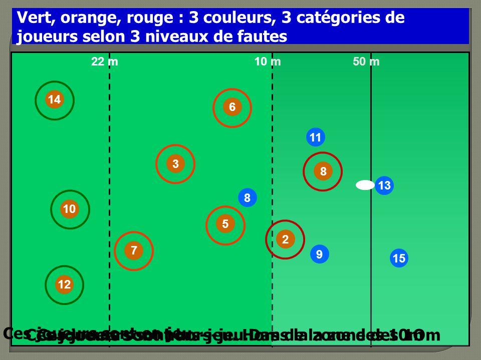 10 14 7 3 6 8 50 m10 m22 m 12 Vert, orange, rouge : 3 couleurs, 3 catégories de joueurs selon 3 niveaux de fautes 5 Ces joueurs sont en jeu. 9 11 2 8