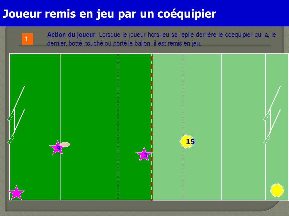3 15 9 Action du joueur. Lorsque le joueur hors-jeu se replie derrière le coéquipier qui a, le dernier, botté, touché ou porté le ballon, il est remis