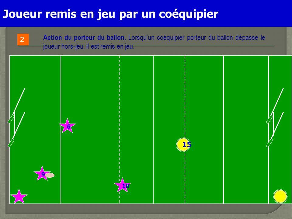 15 9 6 JOUEUR REMIS EN JEU PAR UN COEQUIPIER 10 Action du porteur du ballon. Lorsqu'un coéquipier porteur du ballon dépasse le joueur hors-jeu, il est