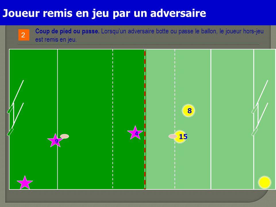15 9 4 2 Coup de pied ou passe. Lorsqu'un adversaire botte ou passe le ballon, le joueur hors-jeu est remis en jeu. 8 Joueur remis en jeu par un adver