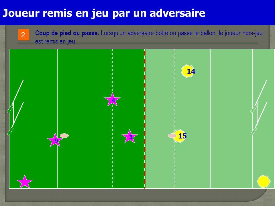 15 9 4 14 3 2 Coup de pied ou passe. Lorsqu'un adversaire botte ou passe le ballon, le joueur hors-jeu est remis en jeu. Joueur remis en jeu par un ad