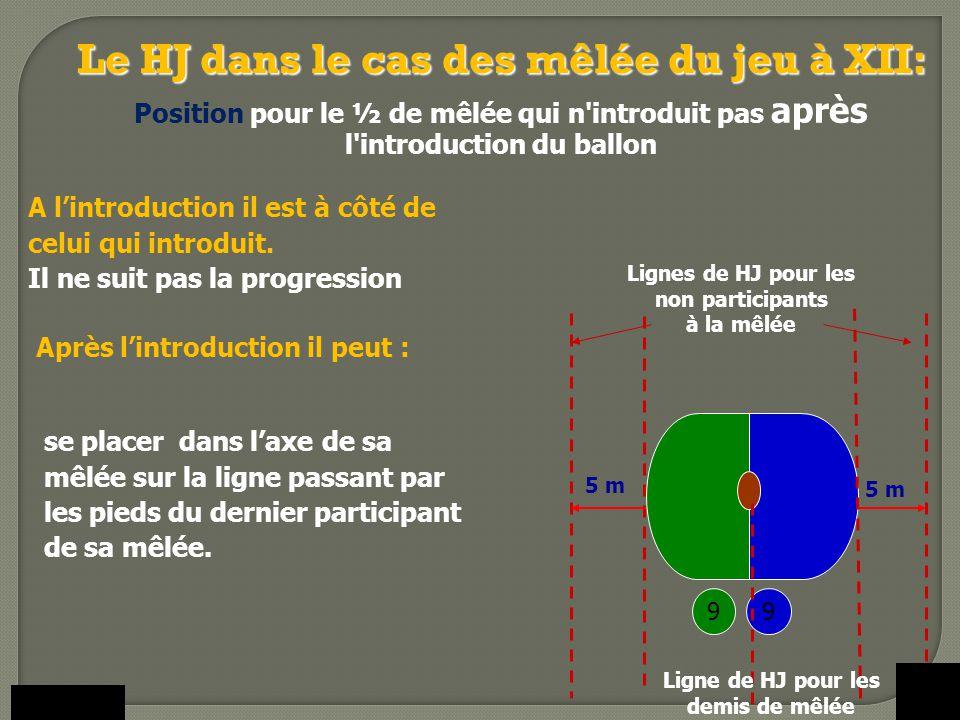 S il est resté près du joueur ayant effectué l'introduction il peut : 9 Lignes de HJ pour les non participants à la mêlée 9 5 m - Soit suivre le ballon tout en restant en jeu.