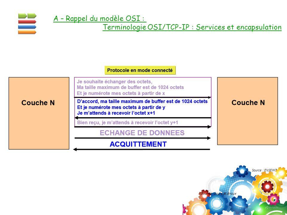 A – Rappel du modèle OSI : Terminologie OSI/TCP-IP : Services et encapsulation Source : cours M.Braux