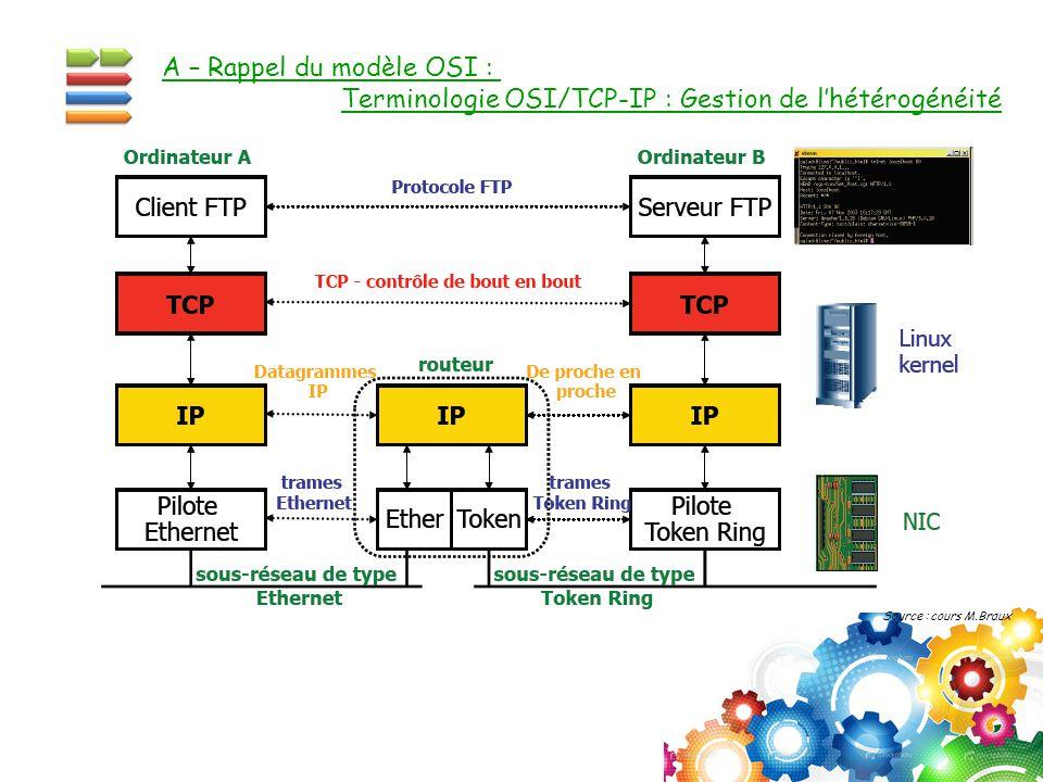 A – Rappel du modèle OSI : Terminologie OSI/TCP-IP : Gestion de l'hétérogénéité