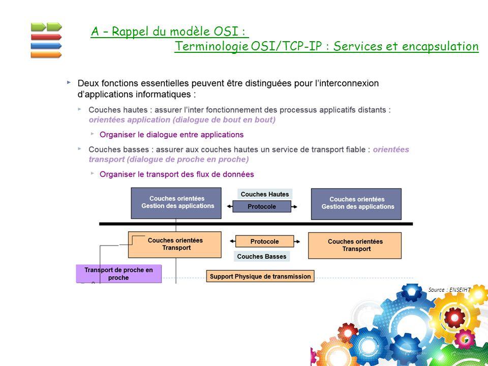 A – Rappel du modèle OSI : Terminologie OSI/TCP-IP : Services et encapsulation Source : ENSEIHT