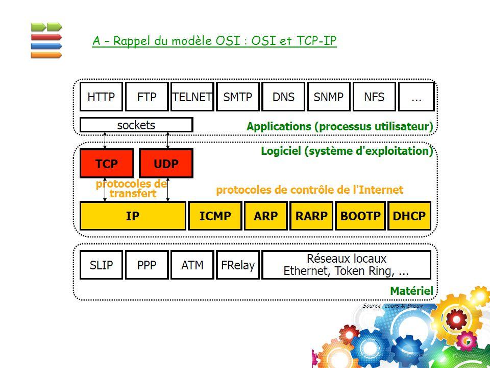 Source : cours M.Braux A – Rappel du modèle OSI : OSI et TCP-IP