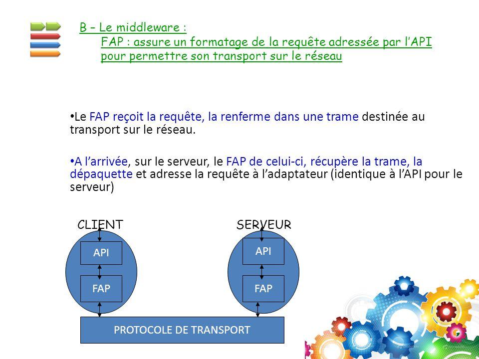 Le FAP reçoit la requête, la renferme dans une trame destinée au transport sur le réseau. A l'arrivée, sur le serveur, le FAP de celui-ci, récupère la