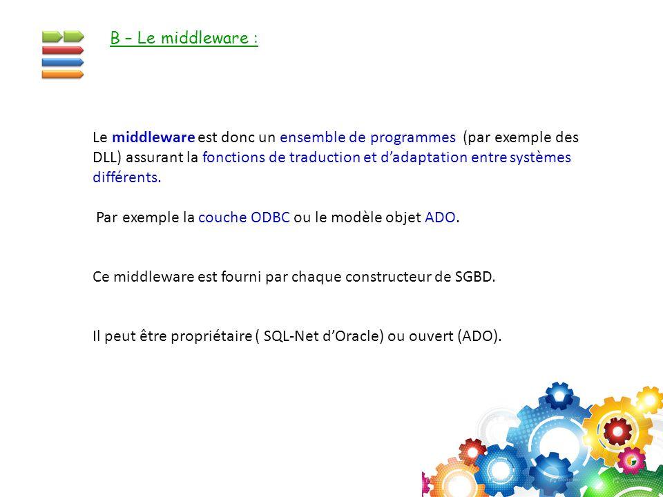 Le middleware est donc un ensemble de programmes (par exemple des DLL) assurant la fonctions de traduction et d'adaptation entre systèmes différents.