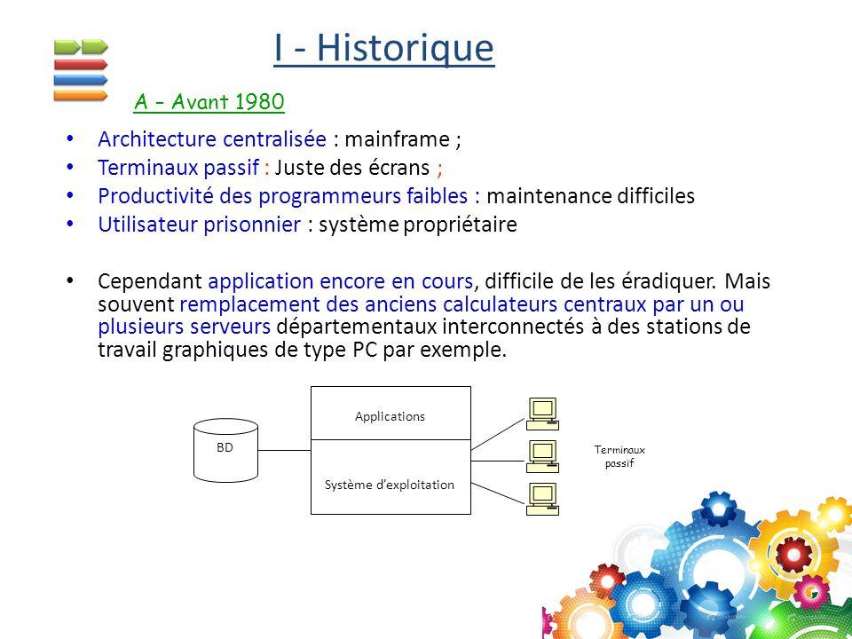 I - Historique Architecture centralisée : mainframe ; Terminaux passif : Juste des écrans ; Productivité des programmeurs faibles : maintenance diffic