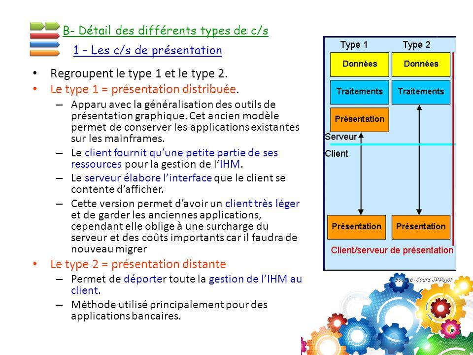 Regroupent le type 1 et le type 2. Le type 1 = présentation distribuée. –A–Apparu avec la généralisation des outils de présentation graphique. Cet anc