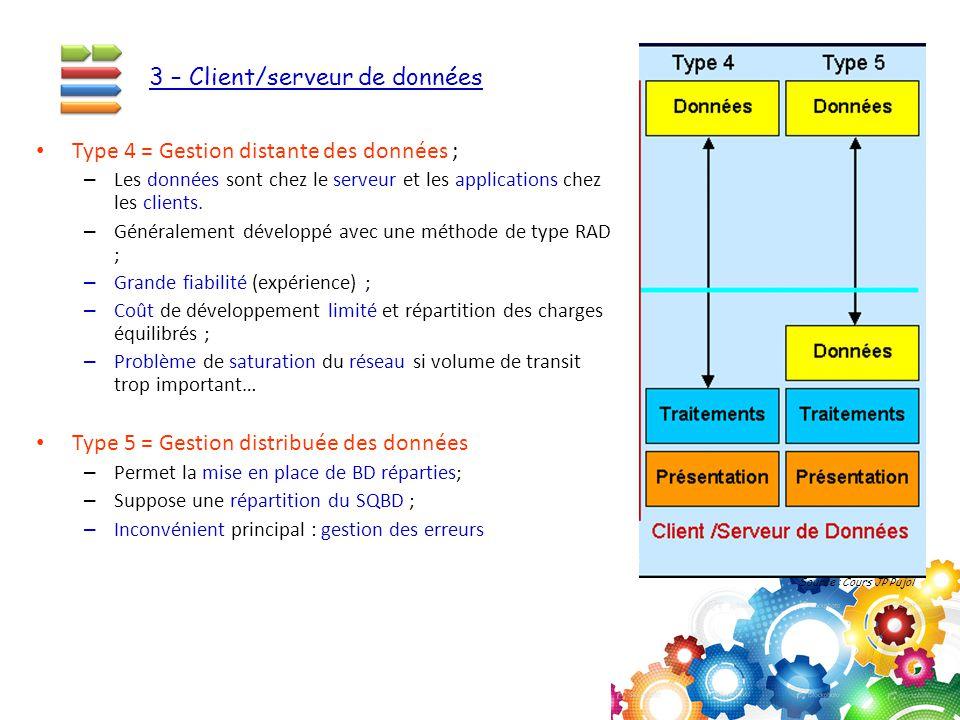 Type 4 = Gestion distante des données ; –L–Les données sont chez le serveur et les applications chez les clients. –G–Généralement développé avec une m