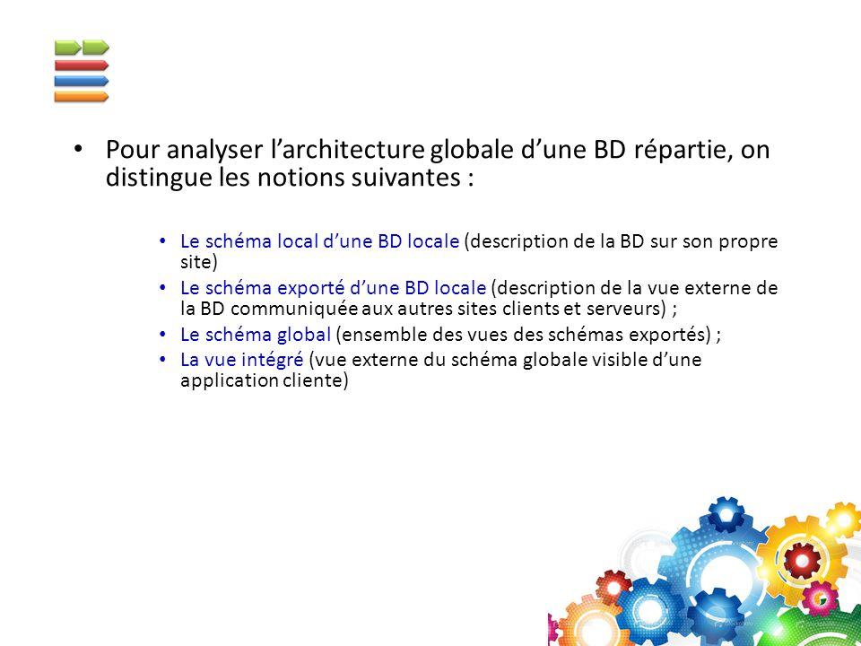 Pour analyser l'architecture globale d'une BD répartie, on distingue les notions suivantes : Le schéma local d'une BD locale (description de la BD sur