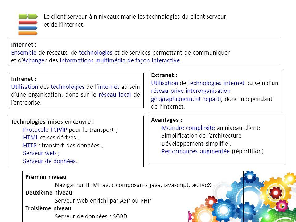 Le client serveur à n niveaux marie les technologies du client serveur et de l'internet. Internet : Ensemble de réseaux, de technologies et de service