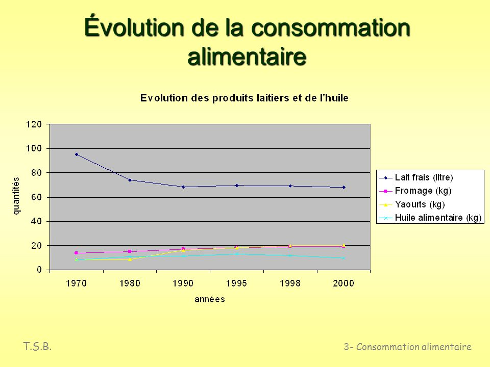 T.S.B. 3- Consommation alimentaire Évolution de la consommation alimentaire