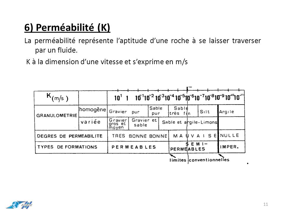 6) Perméabilité (K) La perméabilité représente l'aptitude d'une roche à se laisser traverser par un fluide. K à la dimension d'une vitesse et s'exprim