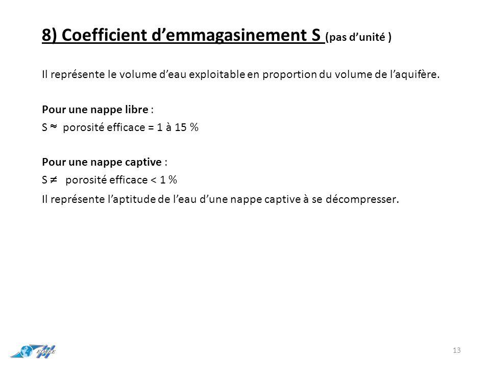 8) Coefficient d'emmagasinement S (pas d'unité ) Il représente le volume d'eau exploitable en proportion du volume de l'aquifère. Pour une nappe libre
