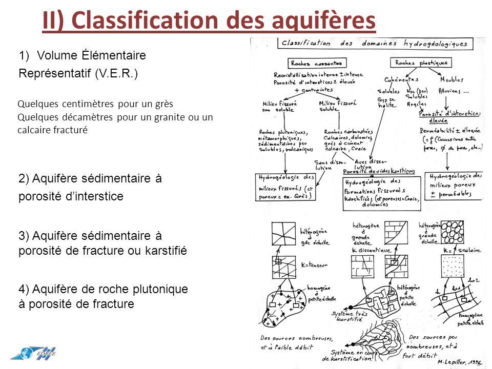 II) Classification des aquifères 14 1)Volume Élémentaire Représentatif (V.E.R.) 2) Aquifère sédimentaire à porosité d'interstice 3) Aquifère sédimentaire à porosité de fracture ou karstifié 4) Aquifère de roche plutonique à porosité de fracture Quelques centimètres pour un grès Quelques décamètres pour un granite ou un calcaire fracturé