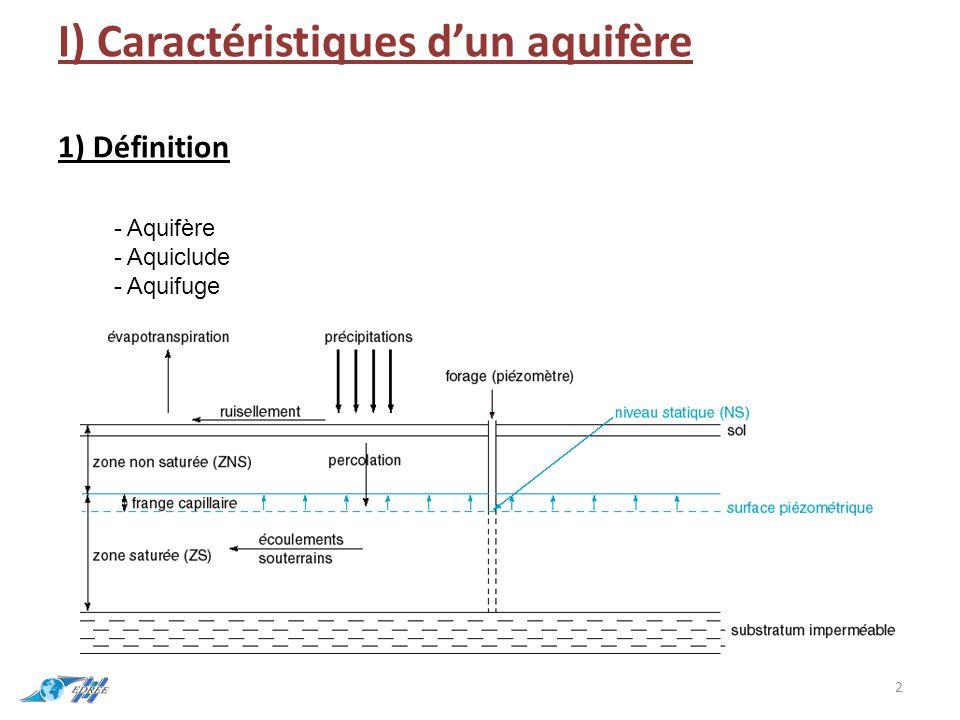 8) Coefficient d'emmagasinement S (pas d'unité ) Il représente le volume d'eau exploitable en proportion du volume de l'aquifère.