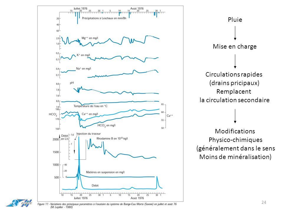 24 Pluie Mise en charge Circulations rapides (drains pricipaux) Remplacent la circulation secondaire Modifications Physico-chimiques (généralement dans le sens Moins de minéralisation)