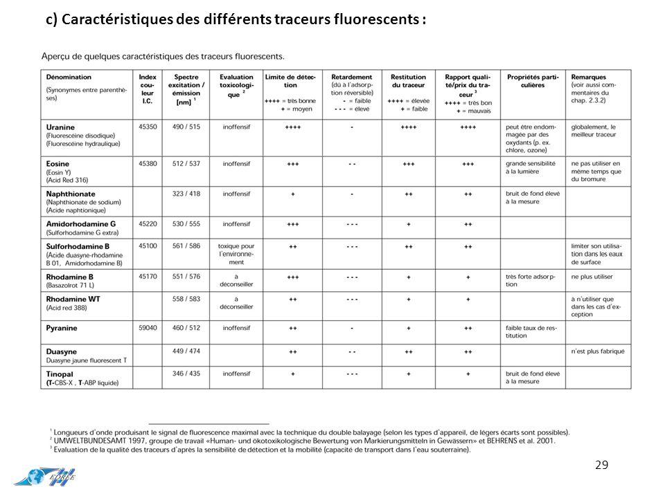 29 c) Caractéristiques des différents traceurs fluorescents :