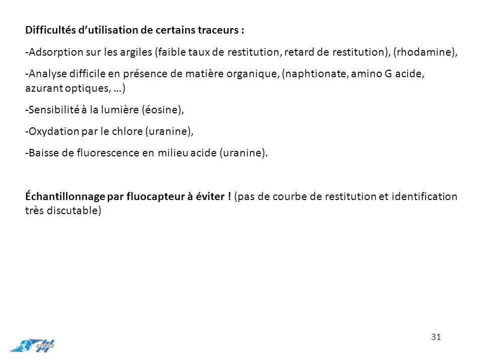 31 Difficultés d'utilisation de certains traceurs : -Adsorption sur les argiles (faible taux de restitution, retard de restitution), (rhodamine), -Ana